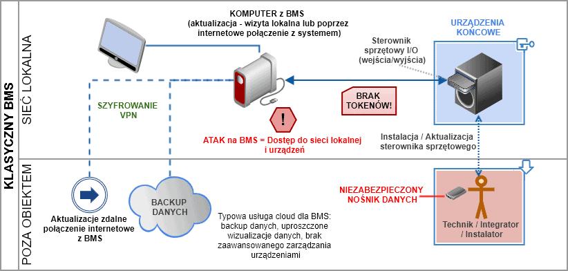 bezpieczeństwo systemu BMS