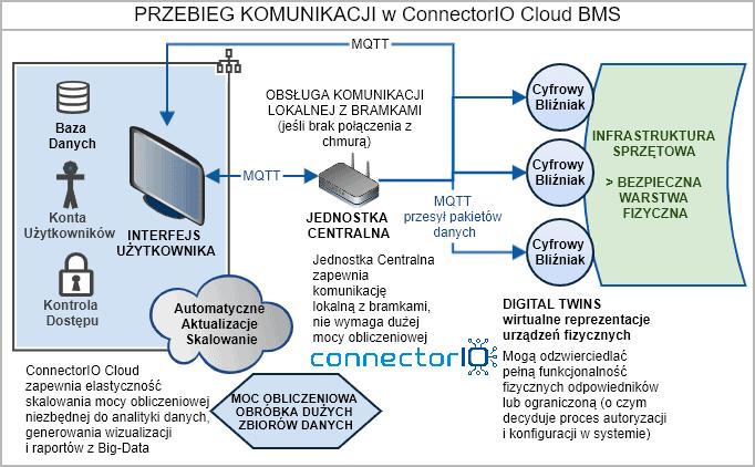 BMS w chmurze bezpieczeństwo komunikacja danych