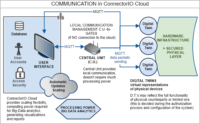 connectorio cloud data communication process