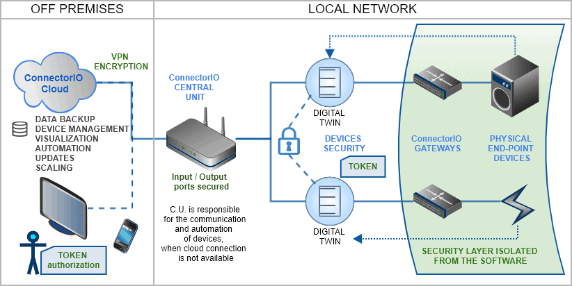 ConnectorIO Cloud security layers