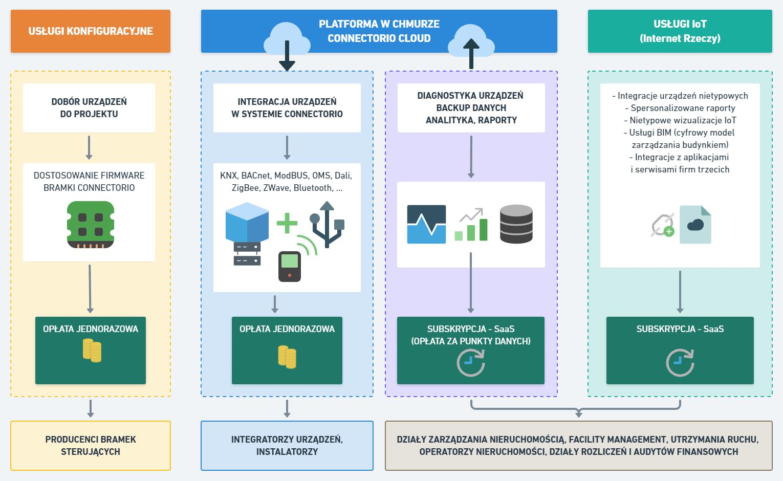 ConnectorIO model monetyzacji