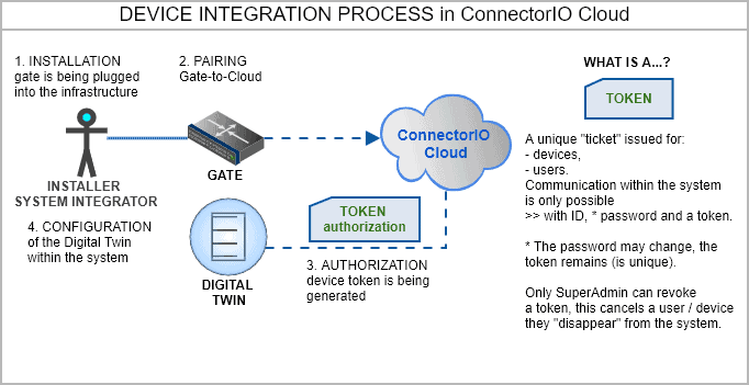 connectorio cloud device integration process