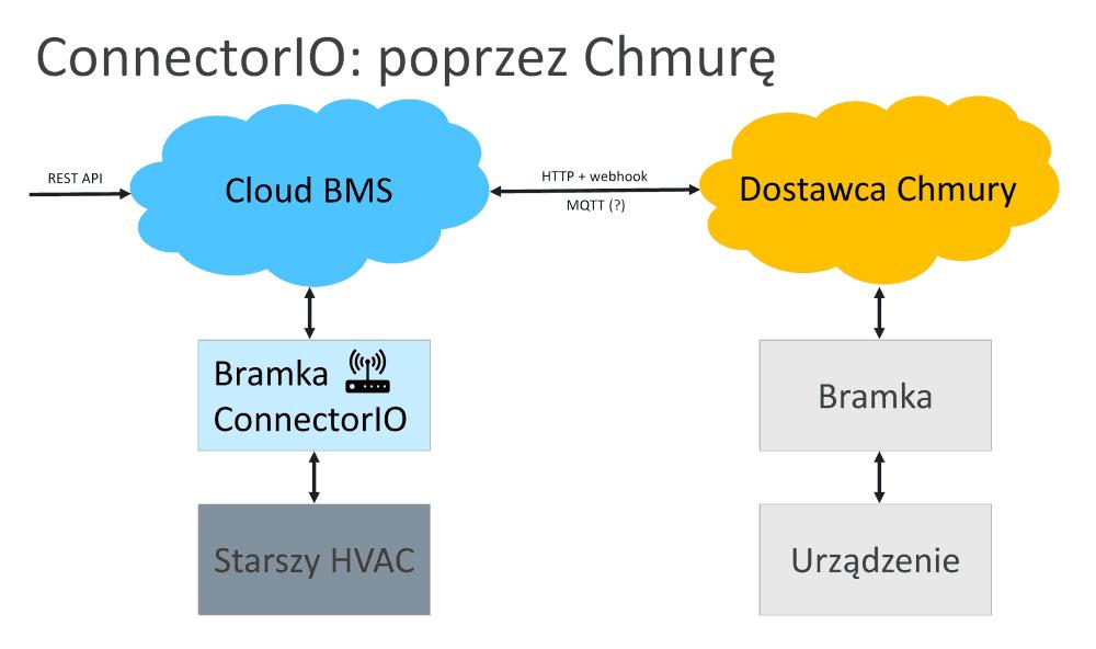 connectorio integracja chmura do chmury