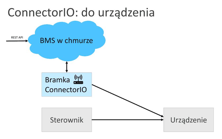connectorio bezpośrednia integracja urządzenia z chmurą