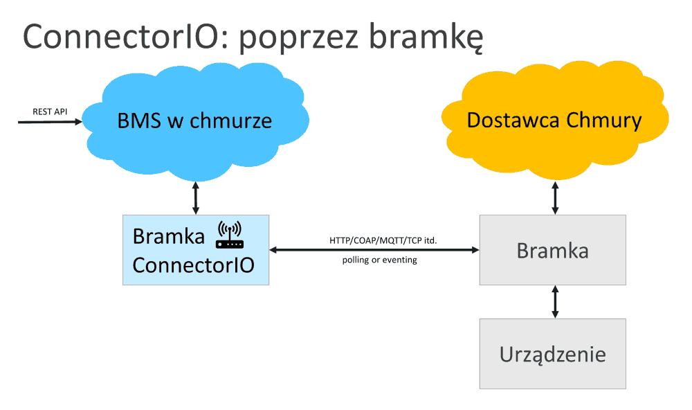 connectorio integracja z chmurą przez bramkę