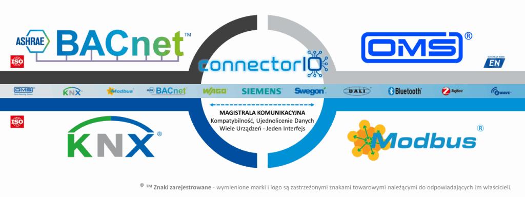 ConnectorIO jedna platforma - wiele standardów i integracji
