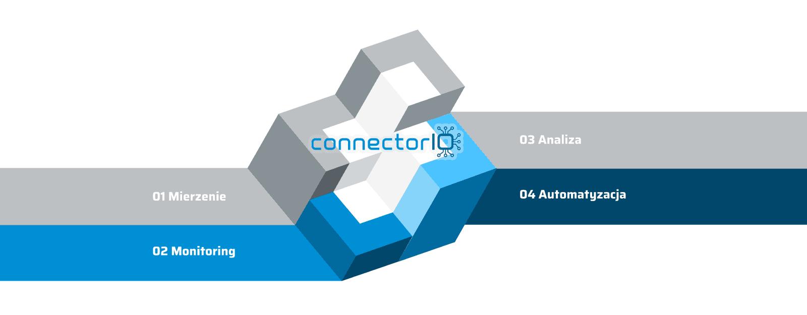 ConnectorIO Mierz Monitoruj Analizuj Automatyzuj