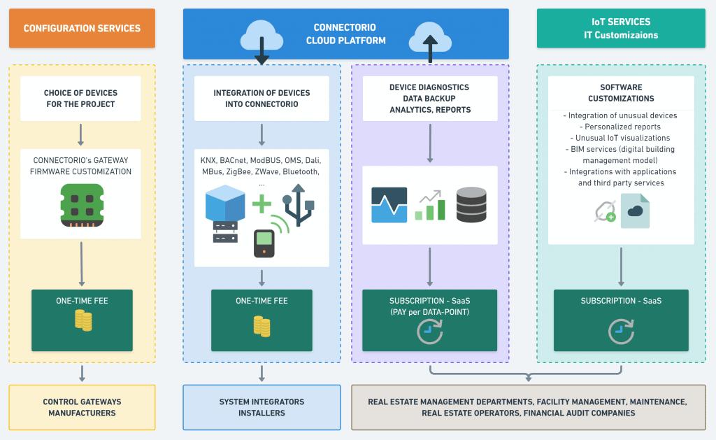 ConnectorIO Cloud BMS IIoT monetization model