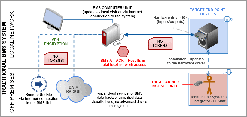 local BMS security vulnerabilities