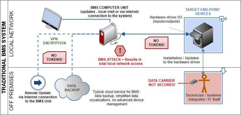 local BMS security vulnerabilities