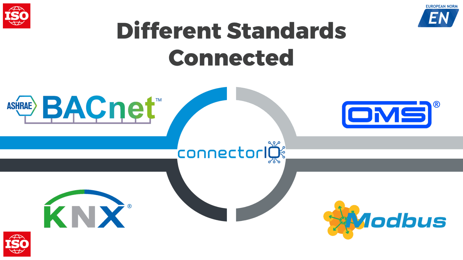 connectorio common connection standards