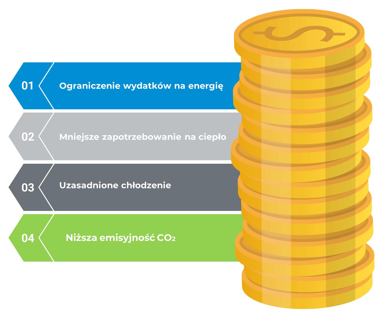connectorio obszary optymalizacji integracja systemów